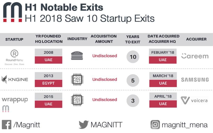 Magnitt, Magnitt report, H1 2018, Startup exits, Voicera, Wrappup, Careem, Roundmenu, SAmsung, Kngine, acquisition, Dtec Ventures, Portfolio