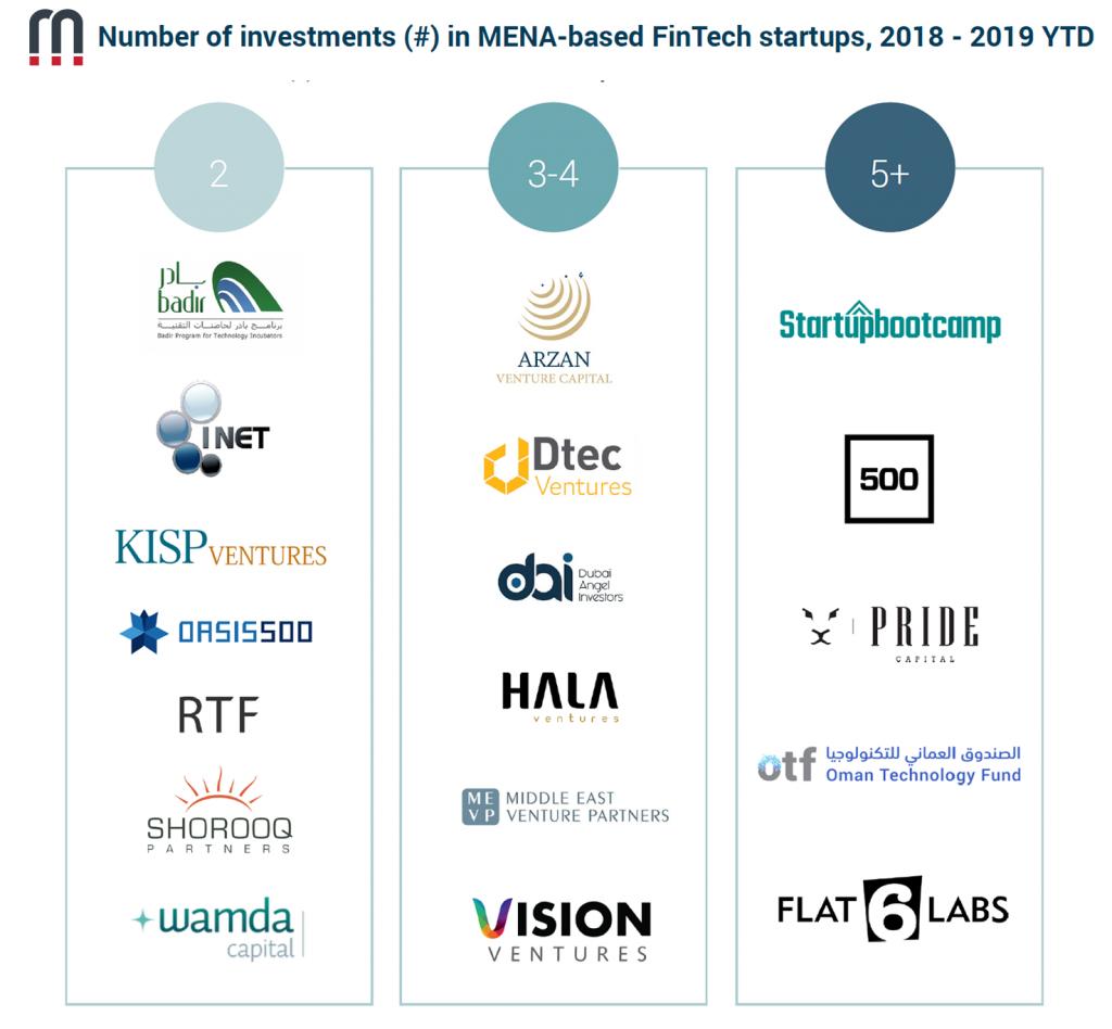 magnitt, fintech, fintech startup, tech investor, investors, startup investor, dtec ventures, wamda, 500 startups, accelerators, dubai accelerators, dubai startup, dubai fintech, MEVP, Shorooq, wamda capital, seed, series A, KSIP ventures, flat6labs, dubai angel investor, badir program, uae investor