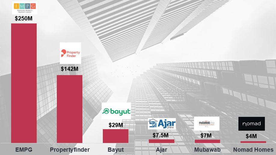 Magnitt, real estate investments, real estate startups MENA, GCC startups, VC funding, startup funding, bayut, EMPG, Property finder, Ajar, Nomad, Mubawab