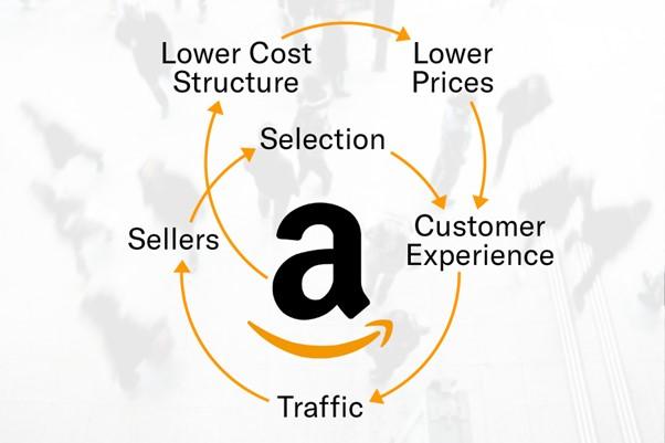 Amazon's Flywheel